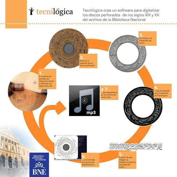 Infografía que muestra el proceso seguido a la hora de digitalizar los discos del archivo histórico de la Biblioteca Nacional de España, proyecto llevado a cabo en colaboración con Tecnilógica