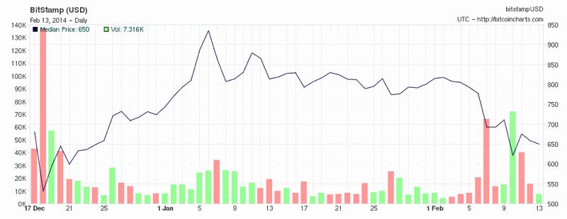 El precio del Bitcoin ha sufrido por las dificultades políticas y técnicas de la moneda.