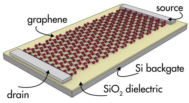 Transistor de grafeno