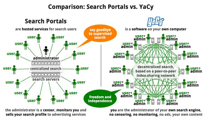 El modelo de YaCy se basa en búsquedas distribuidas, sin un proveedor que disponga de todos los datos.