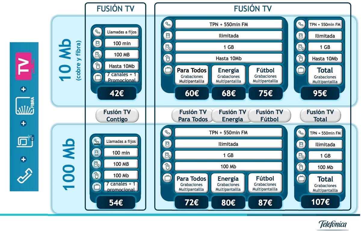 La nueva oferta de paquetes de Movistar Fusión para cobre y fibra.