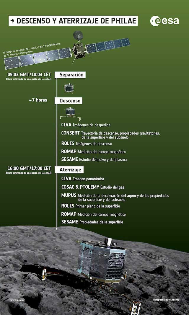Descenso_y_Aterrizaje_de_Philae