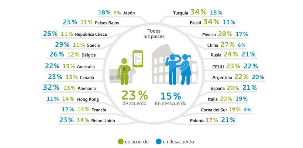 datos países