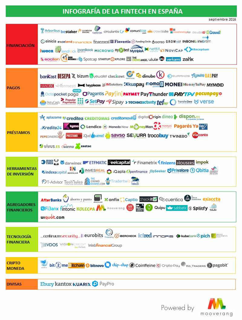 infografia-fintech-espan%cc%83a-2016